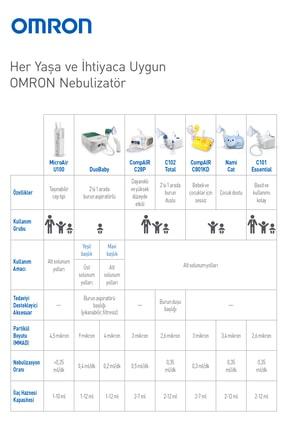 Omron Kompresörlü Nebulizatör Ne-c101 4