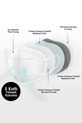 Mutlu Maske Çift Meltblown Filtreli 5 Katlı Siyah Beyaz Antrasit Gri Karışık Renkli N95 Maske Seti (5 X 3 RENK) 1