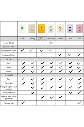Skinfood Tek Kullanımlık Yüz Maskesi Havyar 18 ml  8809427868949 3